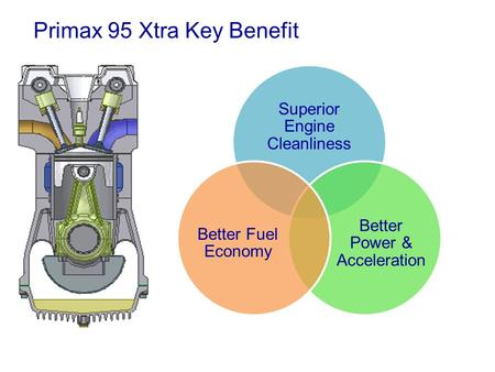 Primax 95 Xtra Key Benefit Superior Engine Cleanliness Better Power & Acceleration Better Fuel Economy.