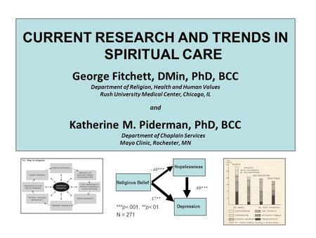 -.46***.69*** Hopelessness Depression Religious Belief.17** ***p<.001, **p<.01. N = 271 CURRENT RESEARCH AND TRENDS IN SPIRITUAL CARE George Fitchett,