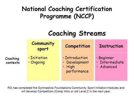 National Coaching Certification Programme (NCCP) Coaching Streams Community sport CompetitionInstruction Initiation Ongoing Introduction Development High.