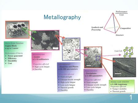 1. Preparation of Specimens for Metallographic Examination 2.