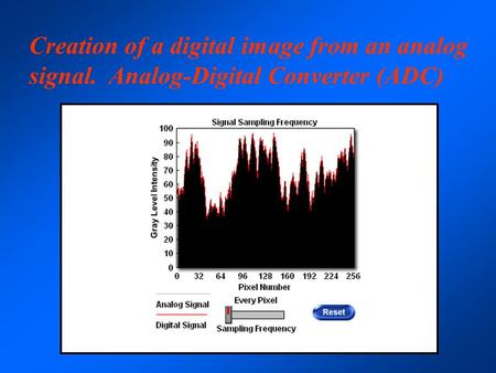 Creation of a digital image from an analog signal. Analog-Digital Converter (ADC)