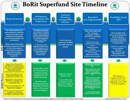 BoRit Superfund Site Timeline Removal Action Preliminary Assessment/Site Inspection National Priorities Listing (NPL) Process Remedial Investigation (RI)