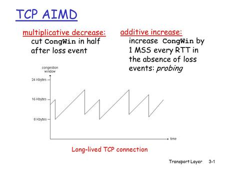 Transport Layer3-1 TCP AIMD multiplicative decrease: cut CongWin in half after loss event additive increase: increase CongWin by 1 MSS every RTT in the.