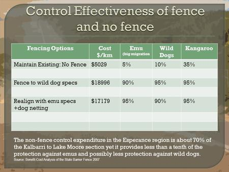 Fencing OptionsCost $/km Emu (big migration Wild Dogs Kangaroo Maintain Existing: No Fence$50295%10%35% Fence to wild dog specs$1899690%95% Realign with.