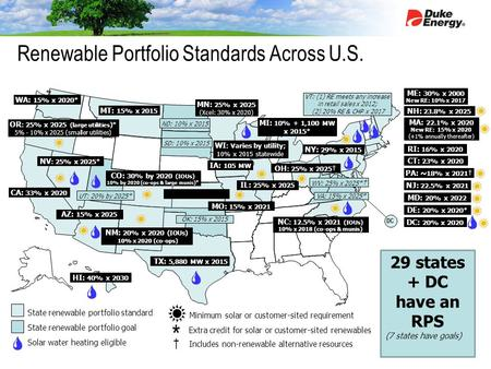 State renewable portfolio standard State renewable portfolio goal Solar water heating eligible * † Extra credit for solar or customer-sited renewables.