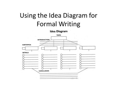 Using the Idea Diagram for Formal Writing. What does formal writing look like? Formal writing uses specific verbs and nouns. Formal writing does not contain.