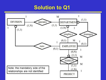 Solution to Q1 Note: the mandatory side of the relationships are not identified.
