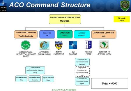 ACO Command Structure Total ~ 6000 NATO UNCLASSIFIED