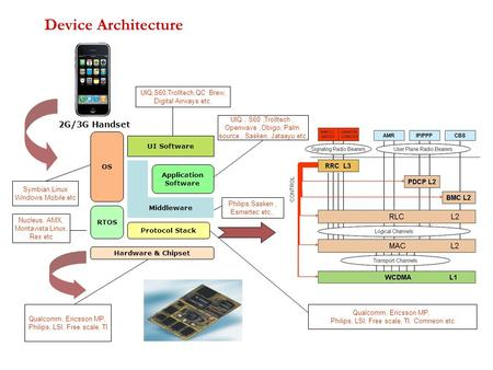 Device Architecture Hardware & Chipset RTOS Protocol Stack Middleware Application Software OS UI Software Symbian,Linux Windows Mobile etc Nucleus, AMX,