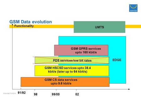 © Sunrise 27.04.2015 GSM Data evolution EDGE GSM HSCSD services upto 38.4 kbit/s (later up to 64 kbit/s) PDS services low bit rates GSM GPRS services upto.