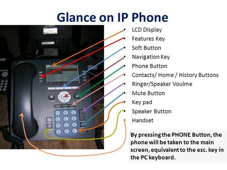 Glance on IP Phone LCD Display Features Key Soft Button Navigation Key Phone Button Contacts/ Home / History Buttons Ringer/Speaker Voulme Mute Button.