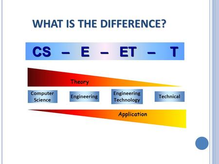 CS – E – ET – T Computer Science Engineering Technology Technical Theory Application WHAT IS THE DIFFERENCE?