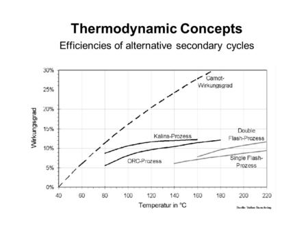 Thermodynamic Concepts Efficiencies of alternative secondary cycles.