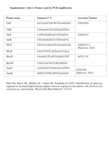 Supplementary table 1: Primers used for PCR amplification Primer nameSequence 5`-3`Accession Number ChiFACCAAGCTACTCGCAAGAGGCD485880 ChiRCGGAAGCGCAGTAAGATGA.