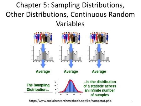 Chapter 5: Sampling Distributions, Other Distributions, Continuous Random Variables http://www.socialresearchmethods.net/kb/sampstat.php.
