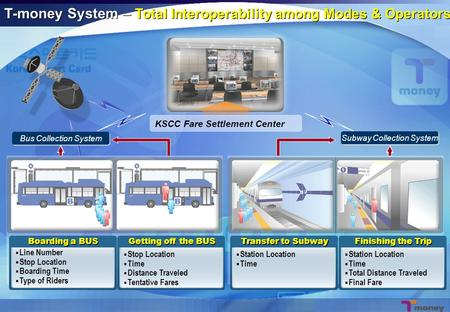 Bus Collection System Subway Collection System KSCC Fare Settlement Center T-money System – Total Interoperability among Modes & Operators Boarding a BUS.