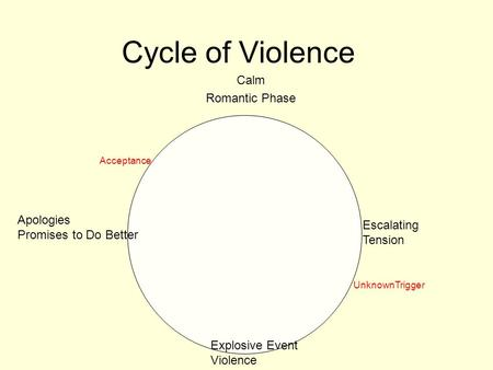Cycle of Violence Calm Romantic Phase Escalating Tension Explosive Event Violence Apologies Promises to Do Better UnknownTrigger Acceptance.