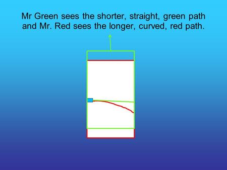 Mr Green sees the shorter, straight, green path and Mr. Red sees the longer, curved, red path.