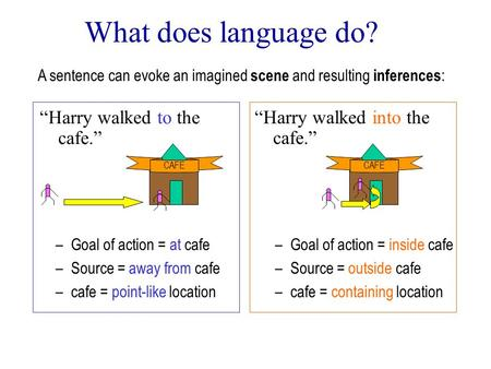 "What does language do? ""Harry walked to the cafe."" ""Harry walked into the cafe."" A sentence can evoke an imagined scene and resulting inferences : CAFE."