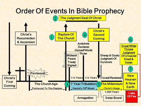 Christ's First Coming Christ's Resurrection & Ascension Order Of Events In Bible Prophecy Rapture Of The Church Mideast Peace Treaty Signed Pentecost The.