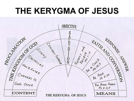 THE KERYGMA OF JESUS. 1. CONTENT The Central message is the Kingdom, the Good News as announced by Jesus 2. OBJECTIVE: SALVATION FOR ALL The preacher.
