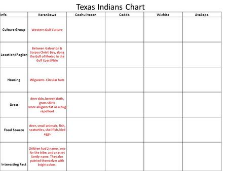Texas Indians Chart InfoKarankawaCoahuiltecanCaddoWichitaAtakapa Culture Group Western Gulf Culture Location/Region Between Galveston & Corpus Christi.