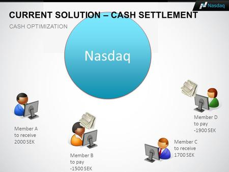 Member A to receive 2000 SEK Member B to pay -1500 SEK Member C to receive 1700 SEK Member D to pay -1900 SEK Nasdaq CURRENT SOLUTION – CASH SETTLEMENT.