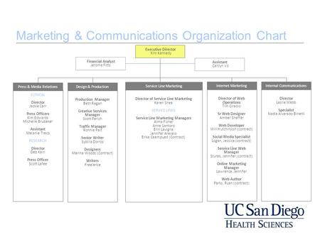 Marketing & Communications Organization Chart CLINICAL Director Jackie Carr Press Officers Kim Edwards Michelle Brubaker Assistant Melanie Treco RESEARCH.