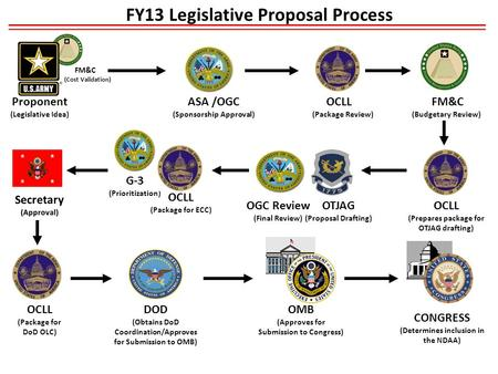 FY13 Legislative Proposal Process Secretary (Approval) DOD (Obtains DoD Coordination/Approves for Submission to OMB) FM&C (Budgetary Review) ASA /OGC (Sponsorship.
