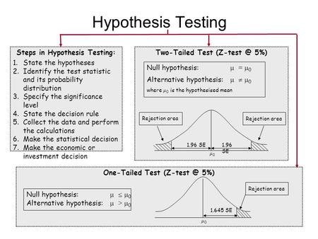 One-Tailed Test 5%) Steps in Hypothesis Testing: 1.State the hypotheses 2.Identify the test statistic and its probability distribution 3.Specify.