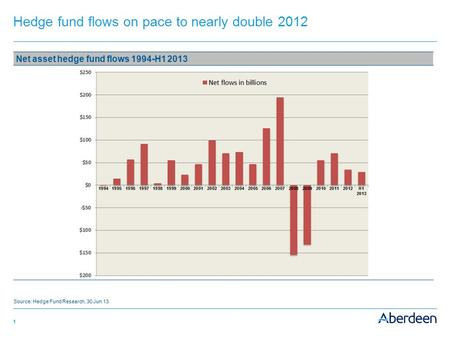 1 Hedge fund flows on pace to nearly double 2012 Net asset hedge fund flows 1994-H1 2013 Source: Hedge Fund Research, 30 Jun 13.
