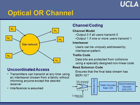 Uncoordinated Access Transmitters can transmit at any time using an interleaver chosen from a family without informing anyone except the desired receiver.