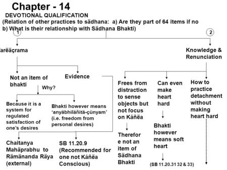 DEVOTIONAL QUALIFICATION Varëäçrama Knowledge & Renunciation Chapter - 14 Not an item of bhakti Evidence (Relation of other practices to sädhana: a) Are.