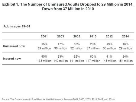 200120032005201020122014 Uninsured now 15% 24 million 17% 30 million 18% 32 million 20% 37 million 19% 36 million 16% 29 million Insured now 85% 138 million.