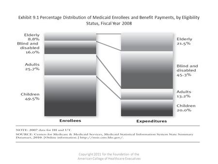 Exhibit 9.1 Percentage Distribution of Medicaid Enrollees and Benefit Payments, by Eligibility Status, Fiscal Year 2008 Copyright 2011 for the Foundation.