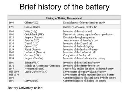 Battery University online: Brief history of the battery.