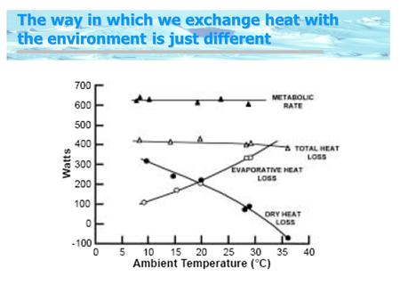 The way in which we exchange heat with the environment is just different.