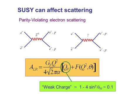 "SUSY can affect scattering Parity-Violating electron scattering ""Weak Charge"" ~ 1 - 4 sin 2  W ~ 0.1."