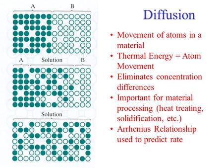 Diffusion Movement of atoms in a material Thermal Energy = Atom Movement Eliminates concentration differences Important for material processing (heat treating,