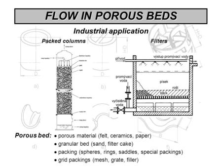FLOW IN POROUS BEDS Industrial application Porous bed:  porous material (felt, ceramics, paper)  granular bed (sand, filter cake)  packing (spheres,
