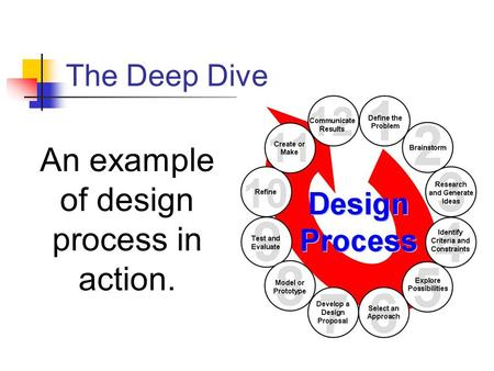 the deep dive solving a design Ideo the deep dive – brainstorming is a group problem-solving design process in which each ideo the deep dive - engineering technology pathways.