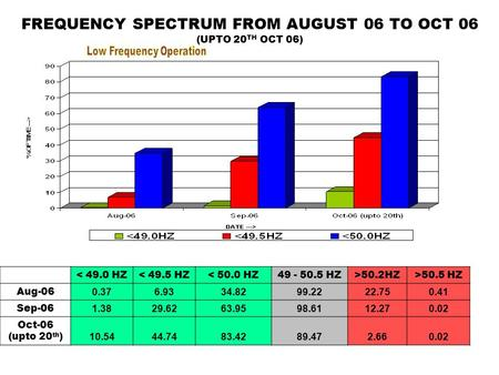 FREQUENCY SPECTRUM FROM AUGUST 06 TO OCT 06 (UPTO 20 TH OCT 06) < 49.0 HZ< 49.5 HZ< 50.0 HZ49 - 50.5 HZ>50.2HZ>50.5 HZ Aug-06 0.376.9334.8299.2222.750.41.