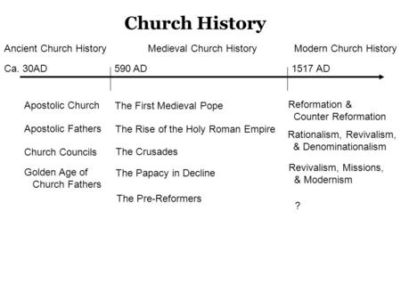 Apostolic Church Apostolic Fathers Church Councils Church History Ca. 30AD590 AD1517 AD Golden Age of Church Fathers Reformation & Counter Reformation.