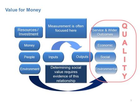 1 Value for Money Money Environment People Inputs Outputs Resources / Investment Resources / Investment Service & Wider Outcomes Service & Wider Outcomes.