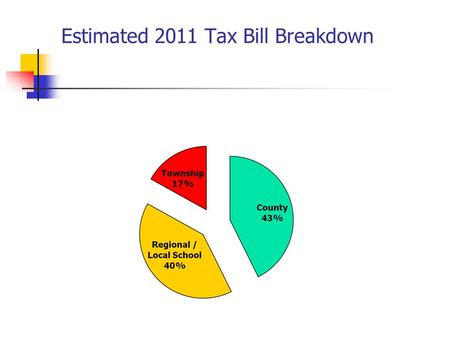 Estimated 2011 Tax Bill Breakdown. 4 Year Comparison of Surplus Budget Year 2010200920082007 Surplus Available at 12/31 520,712-124,444346,578523,372.