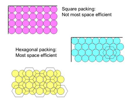 Square packing: Not most space efficient Hexagonal packing: Most space efficient.