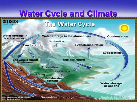 Water Cycle and Climate