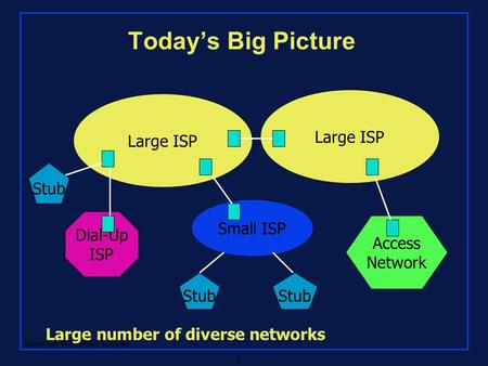 Rensselaer Polytechnic Institute 1 Today's Big Picture Large ISP Dial-Up ISP Access Network Small ISP Stub Large number of diverse networks.