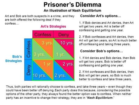 Prisoner's Dilemma An illustration of Nash Equilibrium Art's Strategies Bob's Strategies Confess Deny Confess Deny 10 yrs. 1 yr. 3 yrs. 1 yr. 10 yrs.