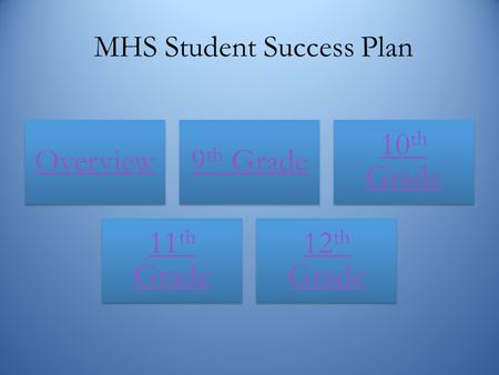 MHS Student Success Plan Overvie w 9 th Grade 10 th Grade 11 th Grade 12 th Grade.